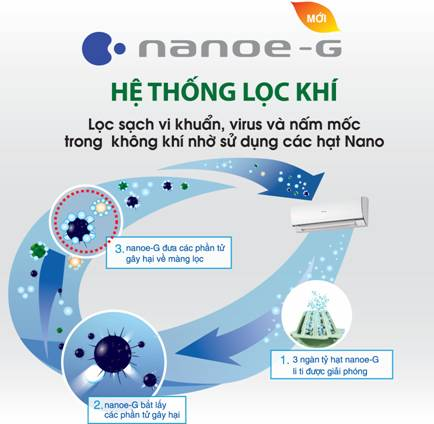 Hệ Thống Lọc Khí Nanoe-G